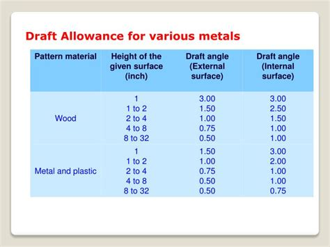 pattern making allowances ppt ppt functions of the pattern a pattern prepares a mold