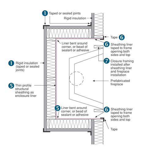 fireplace plans draft stopping and air barrier at fireplace enclosure