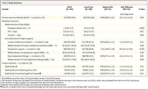 Research Letter Nejm goal directed resuscitation for patients with early septic