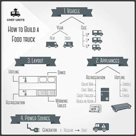 sle business plan food truck food truck business kit