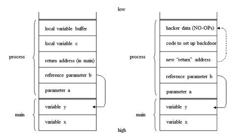html tutorial stack overflow cis department gt tutorials gt software design using c