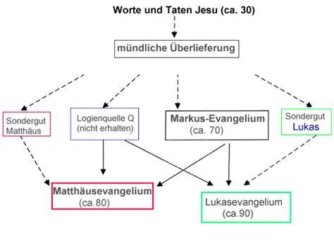 wann ist christentum entstanden jesusbilder biblischer christus jesus in den