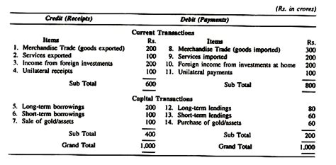 Trade Credit Formula Beginners Guide To Balance Of Payments