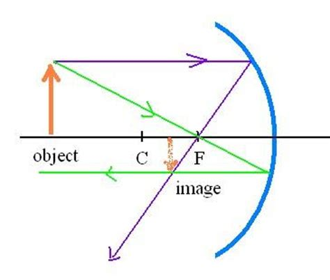 converging mirror diagram simple convex mirror diagram www pixshark