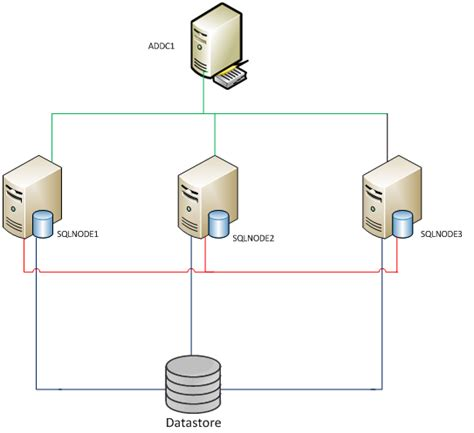 clustering in sql server 2008 with diagram sql server always on availability configuring