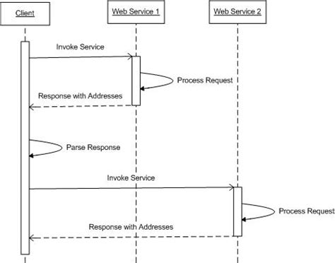 design pattern web service client service design patterns client service interactions