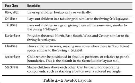 javafx layout tips javafx
