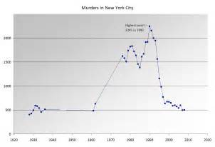 what city has the most murders in 2016 tokyo vs nyc crime rate best life people asia