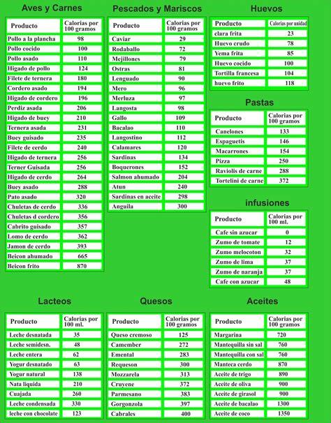 tragaldabas educado tabla de kilocalorias de los alimentos