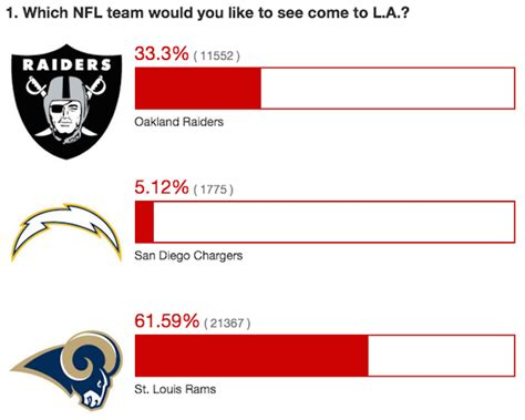 rams moving to los angeles 2015 poll shows los angeles wants the rams to move to city