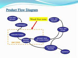 Room Layout Tools ppt pharmaceutical plant design aspects pharmawiki in