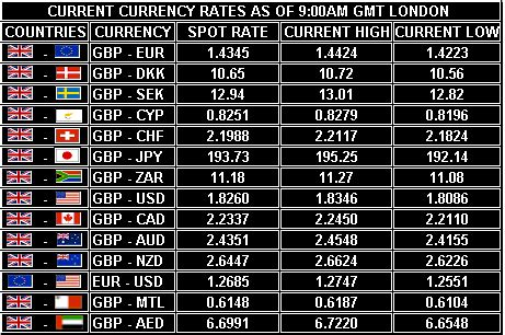 best foreign currency exchange rates us forex exchange rates 171 best binary options profit