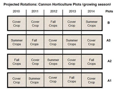 Cover Crops/Rotations   Kerr Center