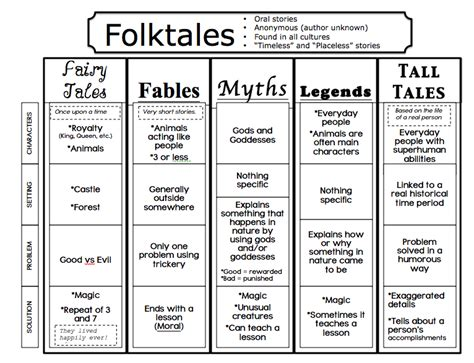 kind of themes in a story folktales fairytales and fables oh my lessons by sandy