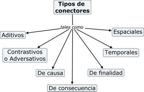 imagenes de conectores temporales tipos de conectores