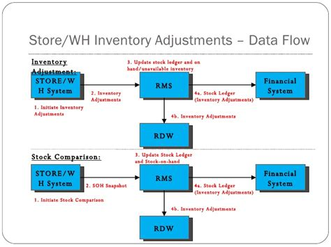 retail inventory process flow chart pictures to pin on