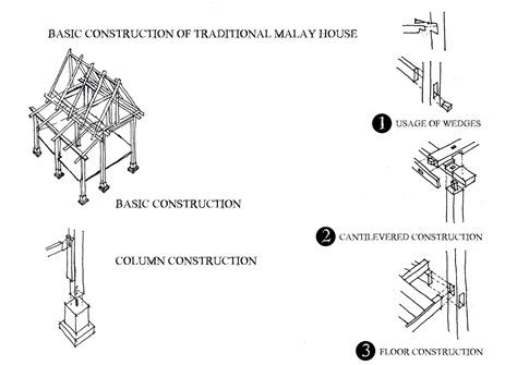 layout plan in malay malay traditional house layout plan house best design