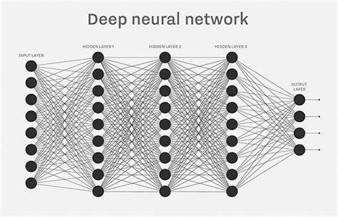pattern recognition hardware deep neural networks plays major role in finding obstacles