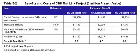 examining the cbd rail tunnel business case
