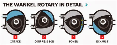 wankel rotary engine diagram common types of car engine layouts and working diagram