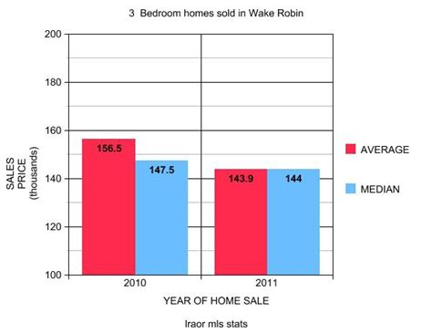 average cost to rent a 3 bedroom house average price of 3 bedroom house 28 images the best 28