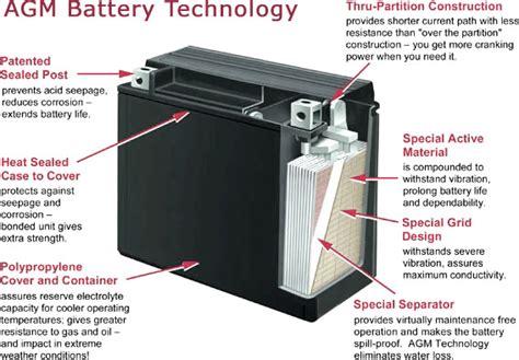 Absorbed Glass Mat Batteries by Gruber Power Absorbent Glass Mat Agm Battery Advantages