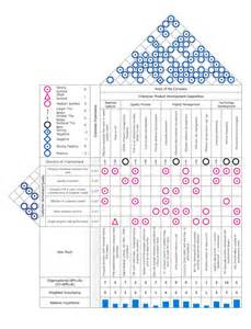 Template House Of Quality by House Of Quality Matrix Software