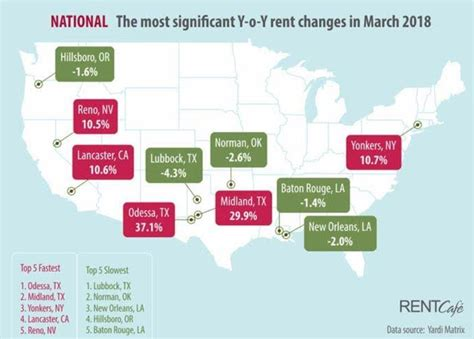 national apartment rents stabilize as small cities boom