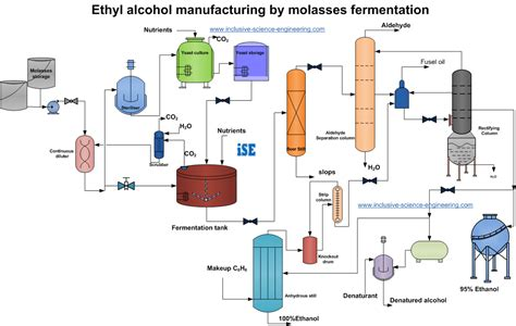 chemical plant process flow diagram process flowsheet of ethanol production from molasses by