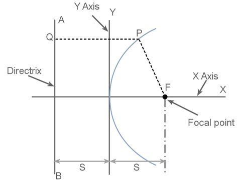parabolic reflector antenna theory formulas electronics notes