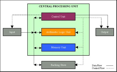 diagram of the cpu info300 it infrastructure security hardware