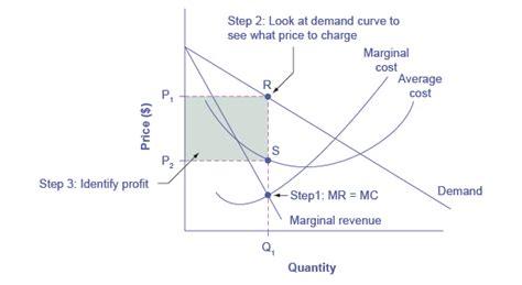 monopoly price and output for a monopolist tutor2u reading illustrating monopoly profits microeconomics