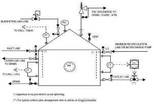 Fuel Gas System P Id P Id Typicals And Symbols Archives Enggcyclopedia