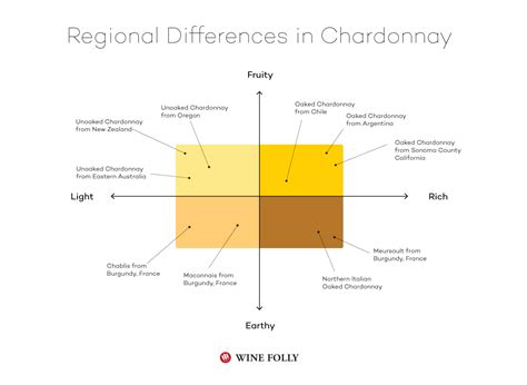 Can You Match The Wine To Its Region Of Origin by 3 Styles Of Chardonnay Wine And How To Find Them Wine Folly