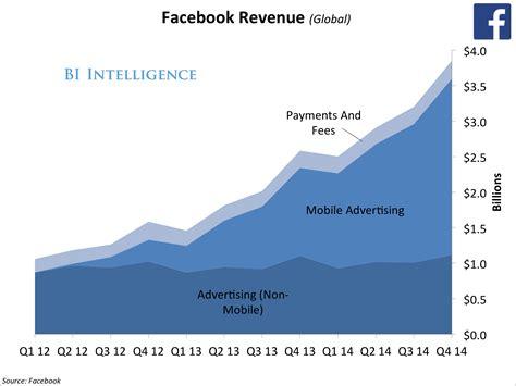 fb revenue facebook inc fb earnings big numbers fail to impress