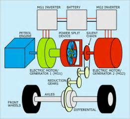 Electric Car Engine Diagram Working Of Hybrid Cars How Hybrid Cars Works Series And