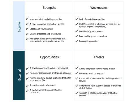 Swot Sle In Computers Business Swot Analysis Template