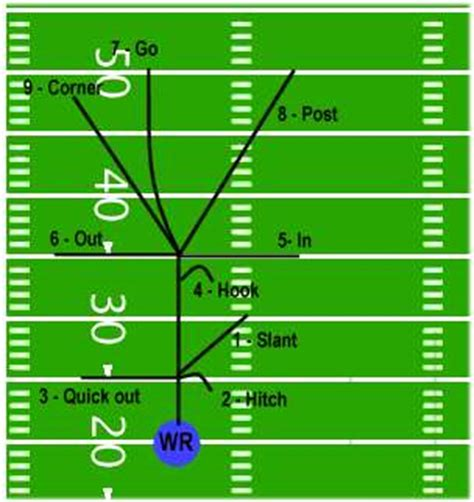 learn the wide receiver route tree second city fanatics