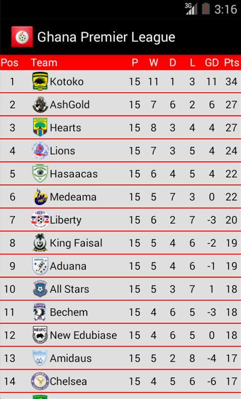 Epl Table Up To Date | ghana premier league table fixtures and scores