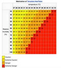 heat index perth weather live