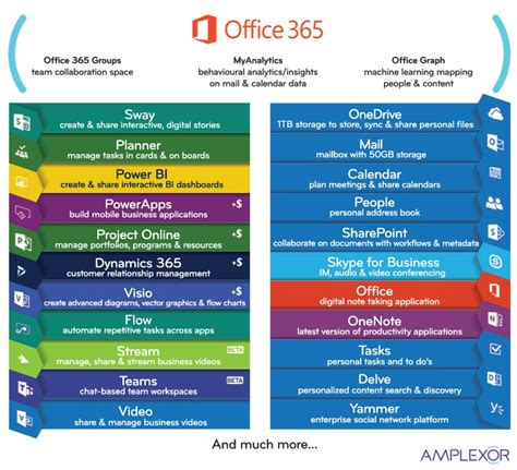 Office 365 Portal Explained Office 365 Products And Services Explained