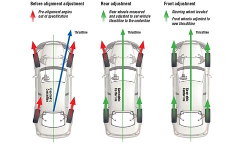 Car Tire Balancing Chart What You Need To About Steering Angle Sensors And