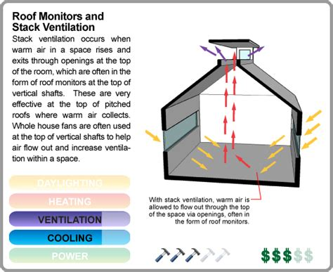Monitor Roof lehigh in senegal 2015 the factors of ventilation