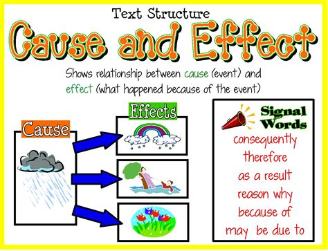 teaching cause and effect with picture books cause and effect poster educational ideas