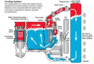 Engine Exhaust System Design Based On Heat Transfer Computation How To Maintain Your Hd Engine Coolant System Truck News