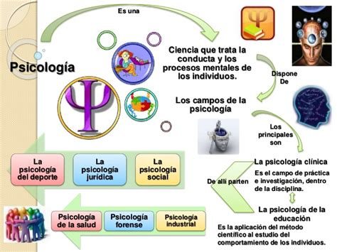 imagenes mentales en psicologia mapa conceptual cos de la psicolog 237 a