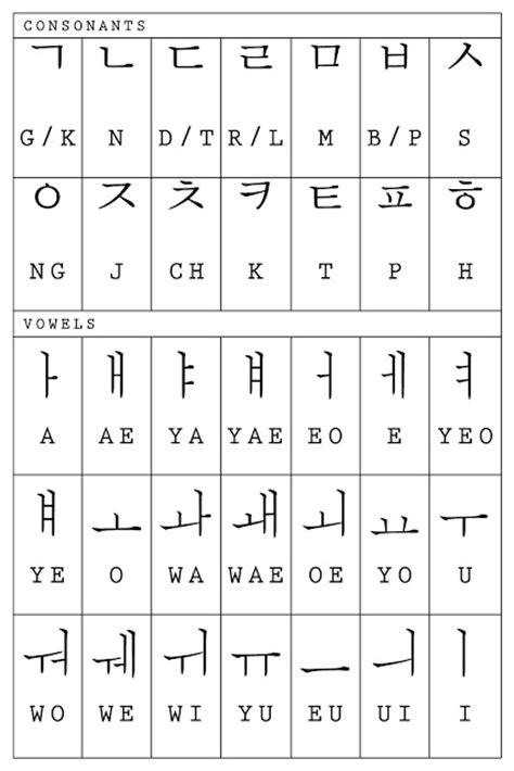 imagenes abecedario coreano un glot 243 n de las lenguas coreano alfabeto 한글 han gul