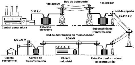 como se elabora un aparato electrico 191 c 243 mo funciona sistema de suministro el 233 ctrico la