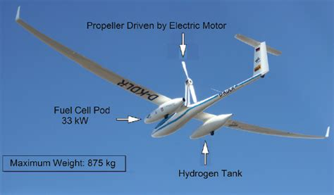 hydrogen aircraft technology books zero emissions electric aircraft theory vs reality tech