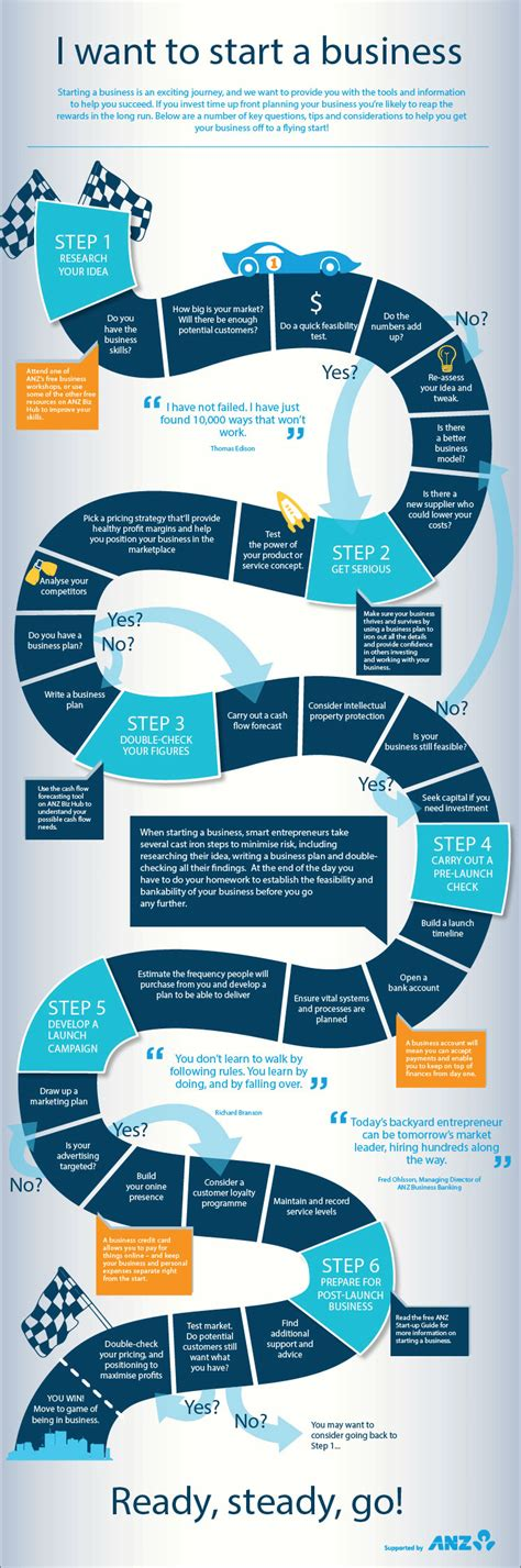 Should I Startup Before Or After Mba School by Starting A Business Infographic Anz Biz Hub